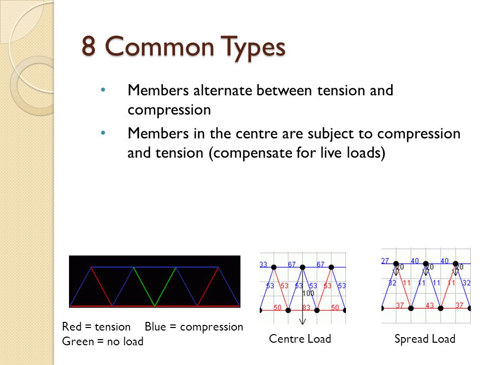 8 Common Types Members alternate between tension and compression