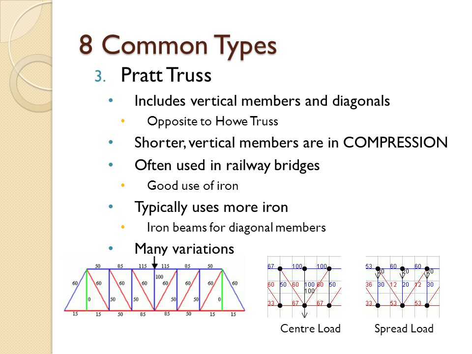 8 Common Types Pratt Truss Includes vertical members and diagonals