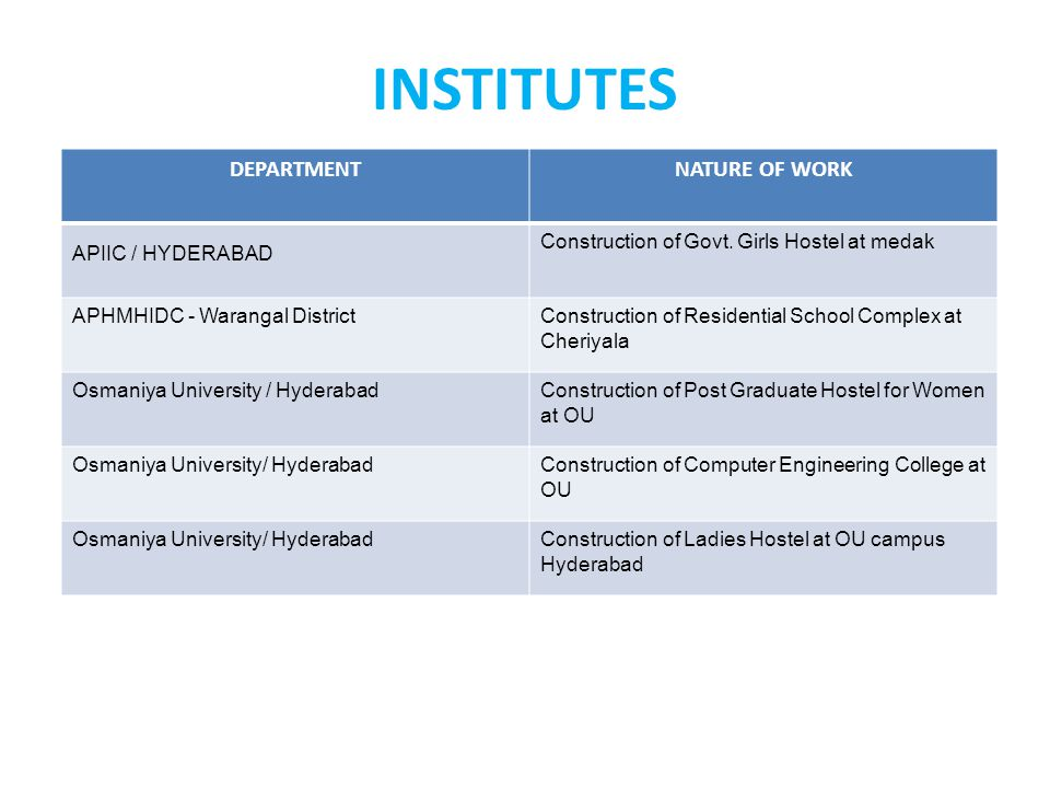 INSTITUTES DEPARTMENT NATURE OF WORK APIIC / HYDERABAD