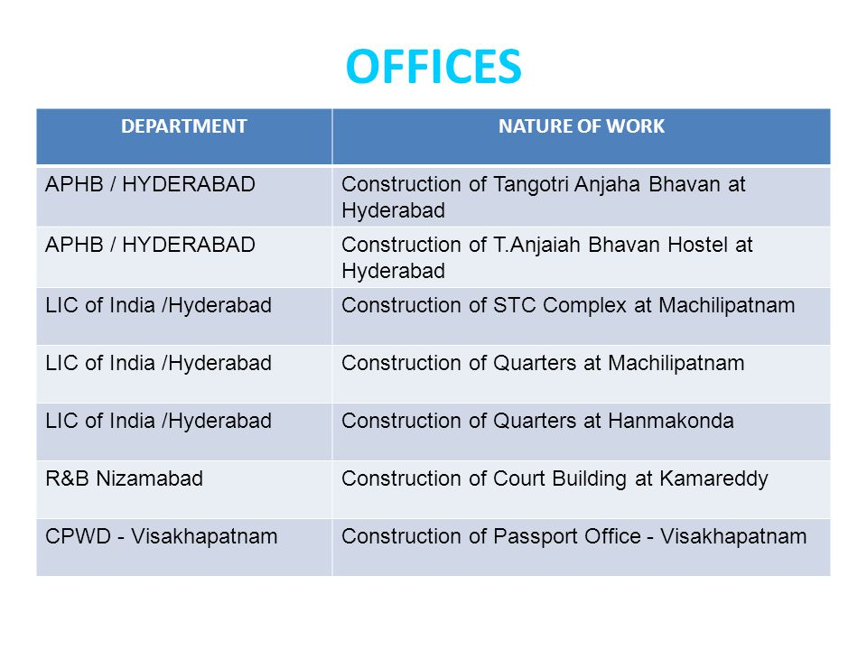 OFFICES DEPARTMENT NATURE OF WORK APHB / HYDERABAD