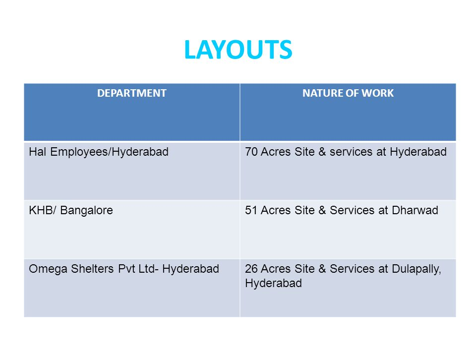 LAYOUTS DEPARTMENT NATURE OF WORK Hal Employees/Hyderabad