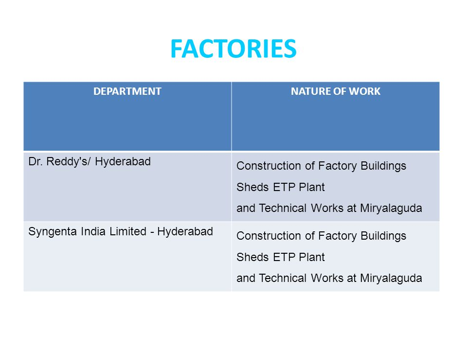 FACTORIES DEPARTMENT NATURE OF WORK Dr. Reddy s/ Hyderabad