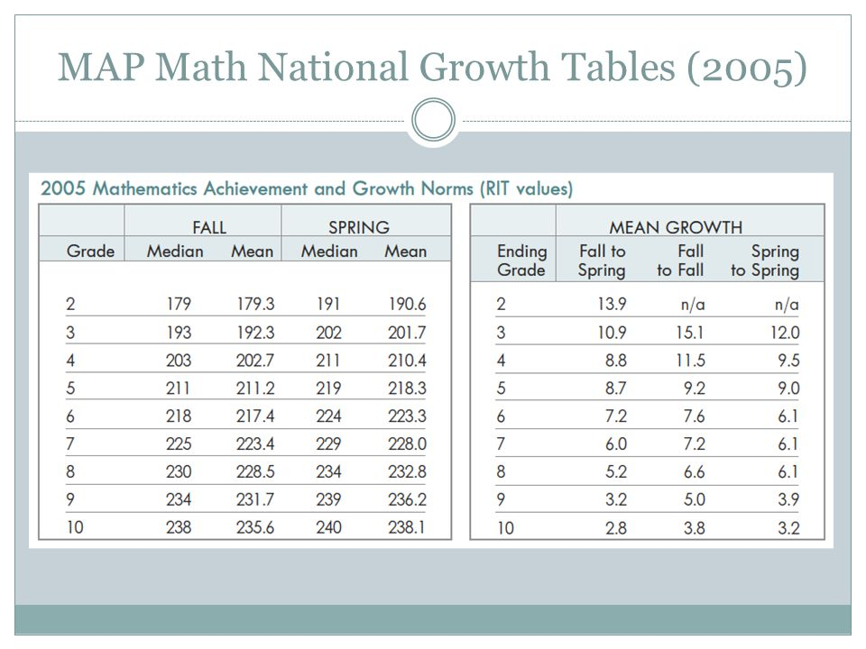 MAP Math National Growth Tables (2005)