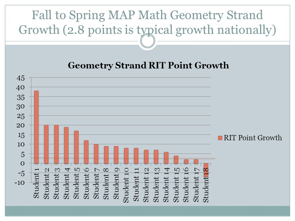 Fall to Spring MAP Math Geometry Strand Growth (2