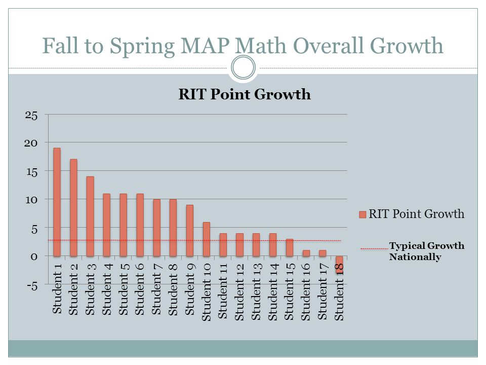 Fall to Spring MAP Math Overall Growth