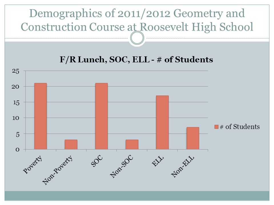 Demographics of 2011/2012 Geometry and Construction Course at Roosevelt High School