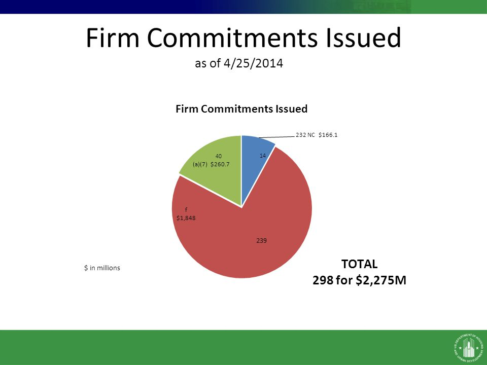Firm Commitments Issued as of 4/25/2014