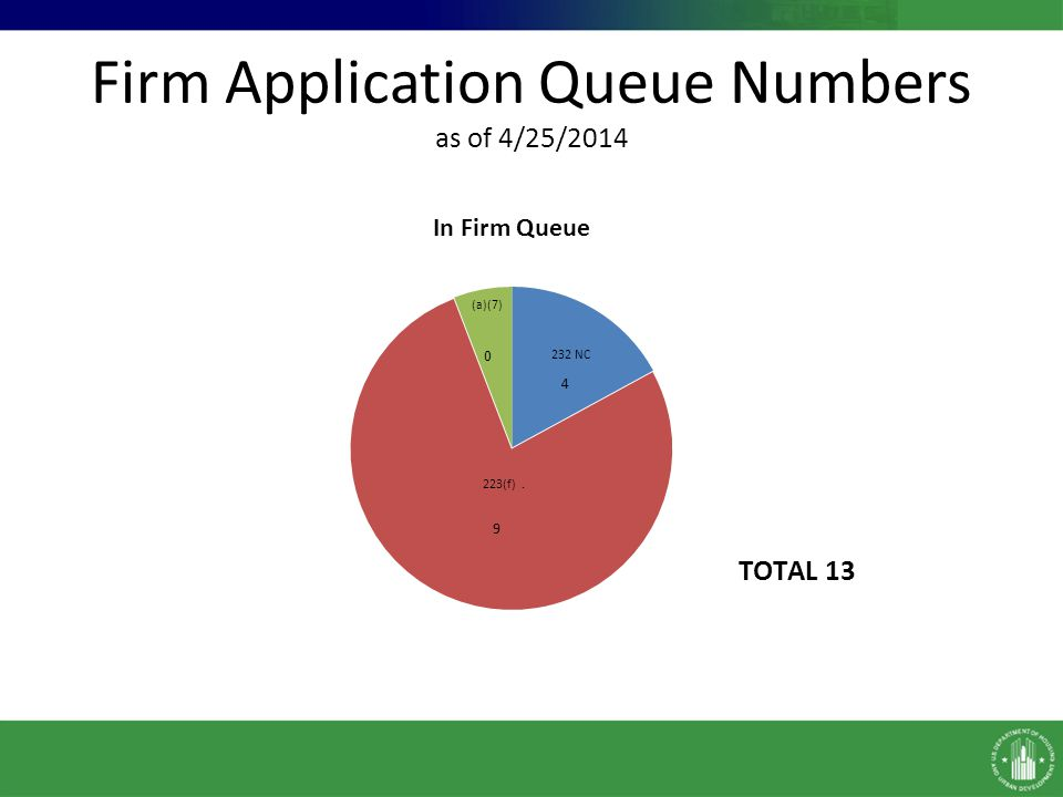 Firm Application Queue Numbers as of 4/25/2014