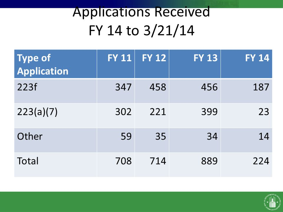 Applications Received FY 14 to 3/21/14