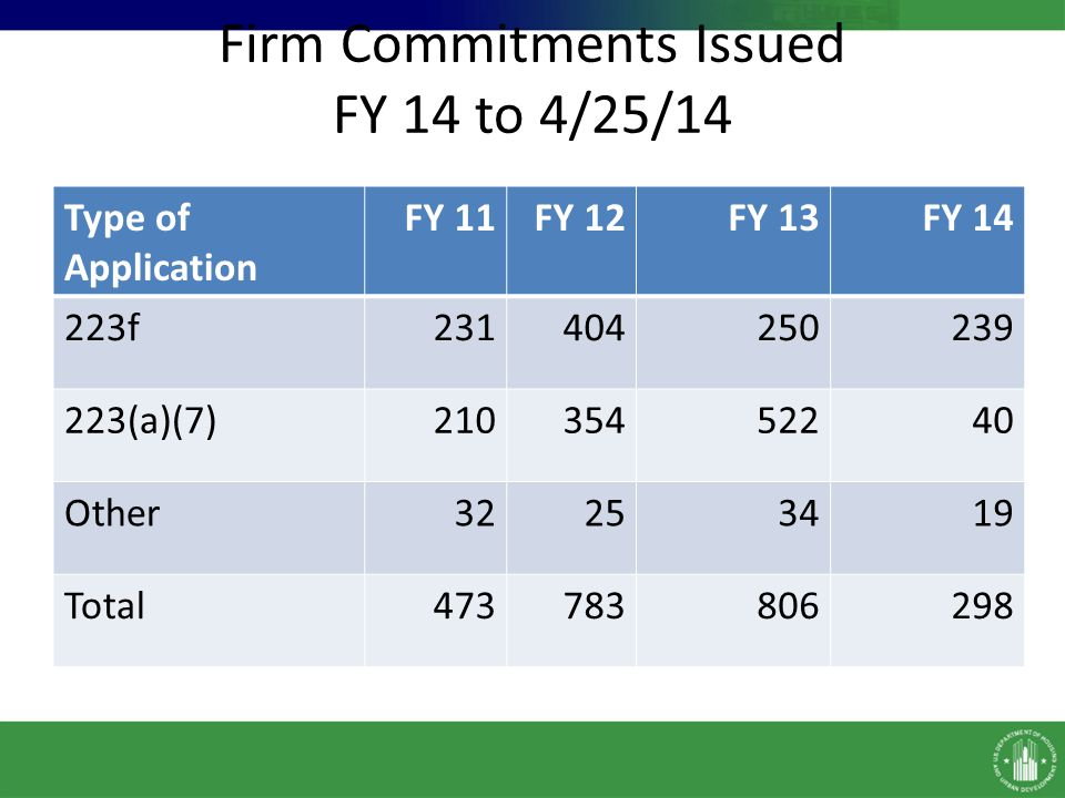 Firm Commitments Issued FY 14 to 4/25/14