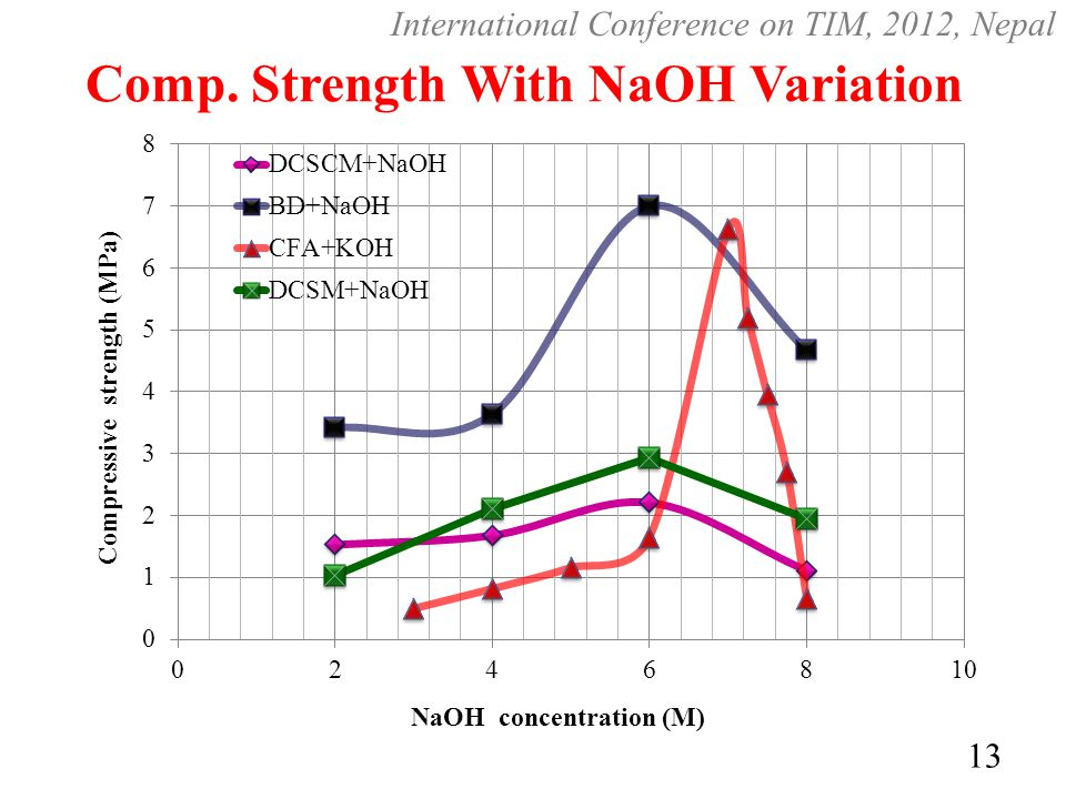 Comp. Strength With NaOH Variation