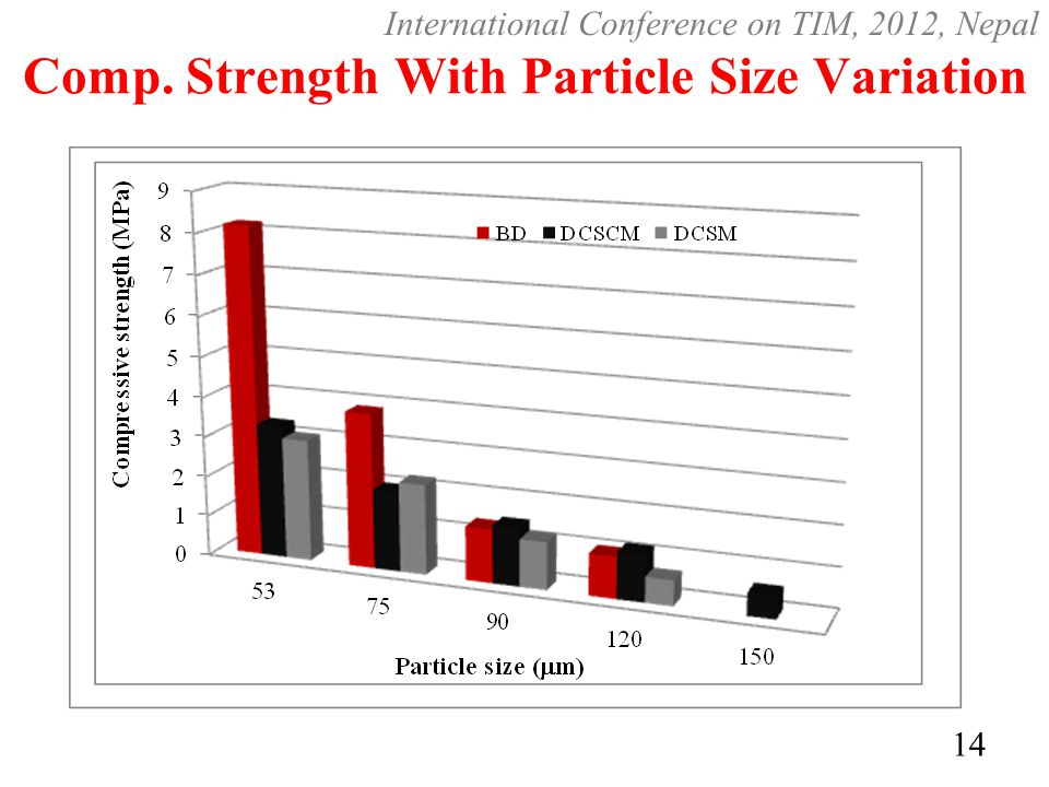 Comp. Strength With Particle Size Variation