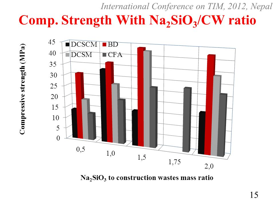 Comp. Strength With Na2SiO3/CW ratio