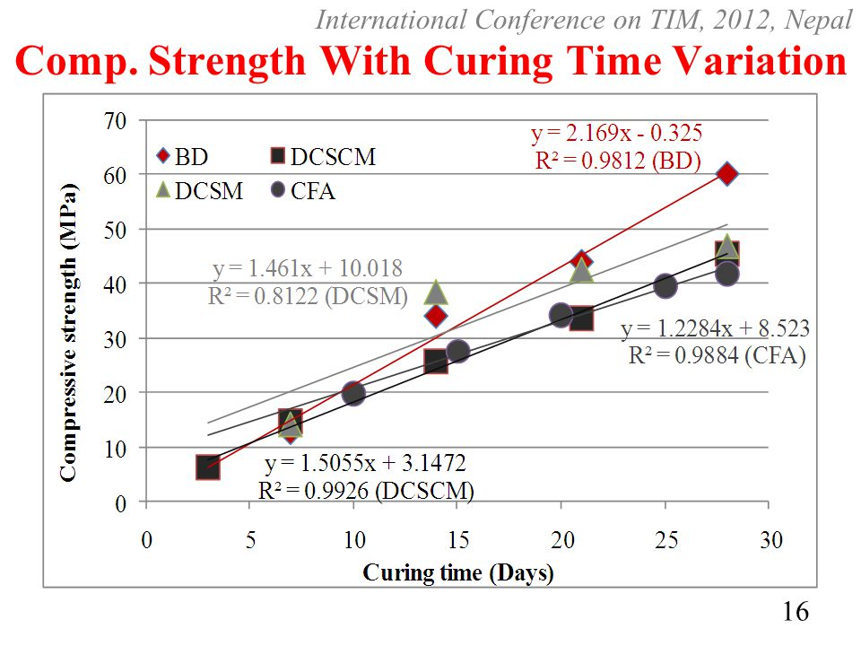 Comp. Strength With Curing Time Variation