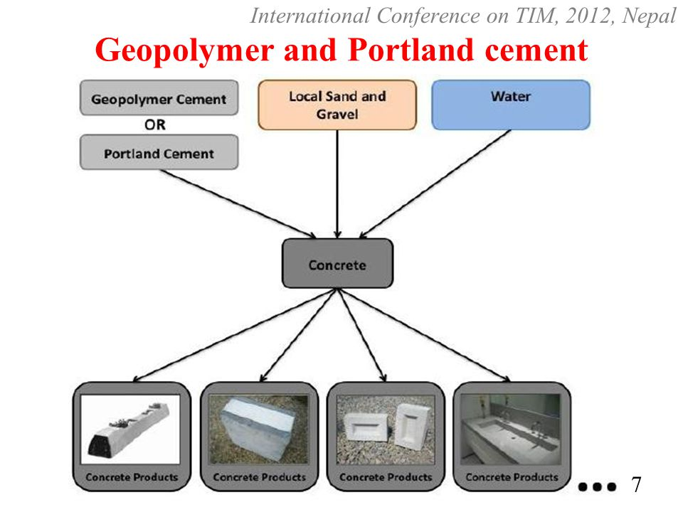 Geopolymer and Portland cement