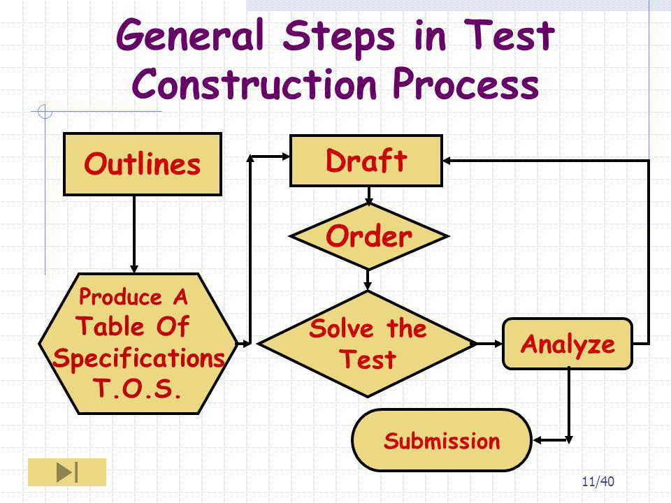 General Steps in Test Construction Process