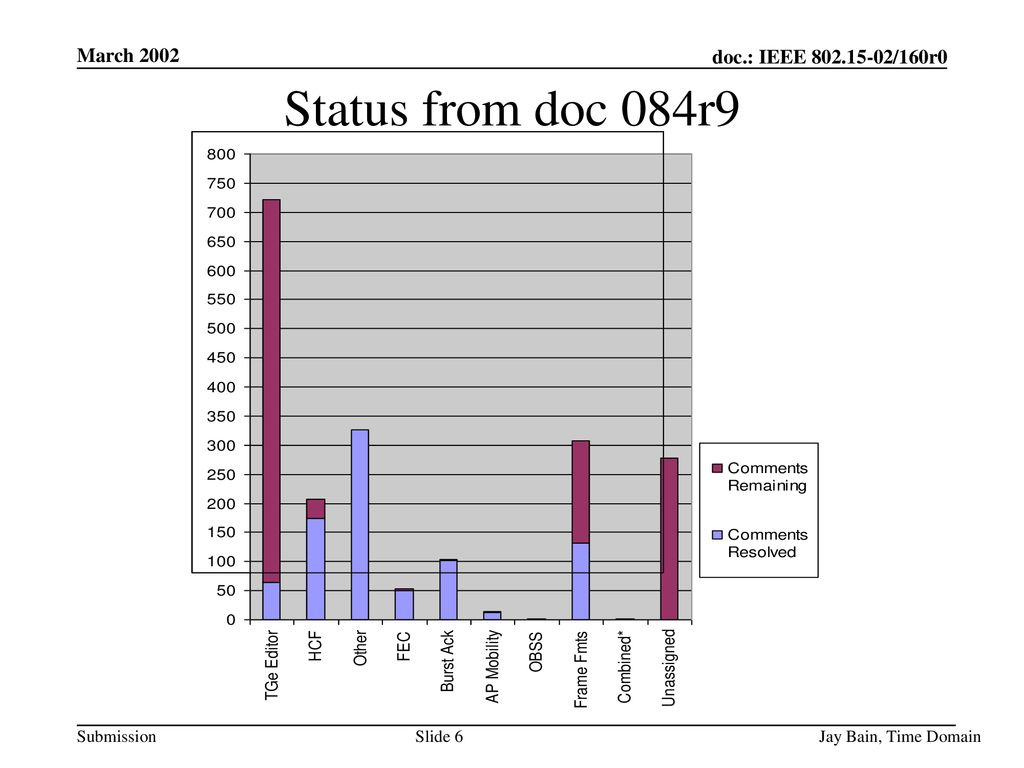 March 2002 Status from doc 084r9 Jay Bain, Time Domain