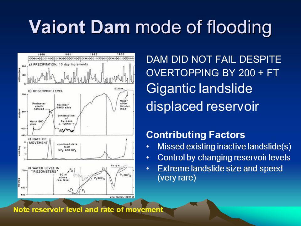Vaiont Dam mode of flooding