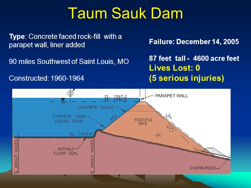 Taum Sauk Dam Lives Lost: 0 (5 serious injuries)