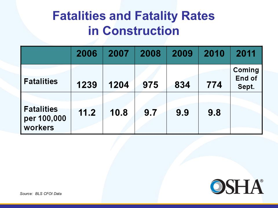 Fatalities and Fatality Rates
