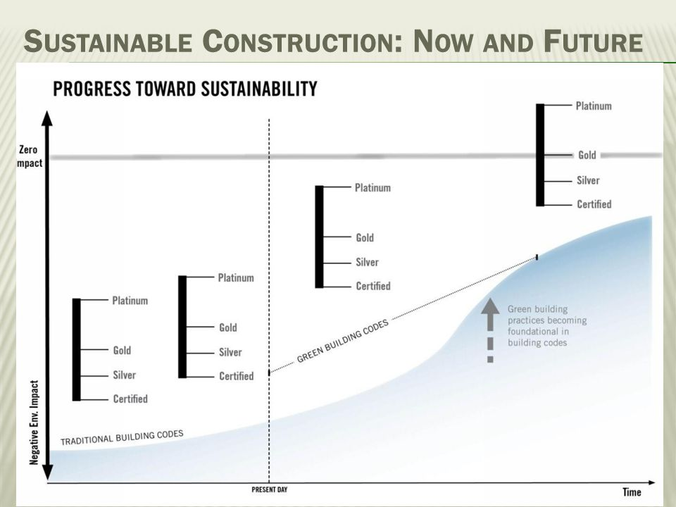 Sustainable Construction: Now and Future