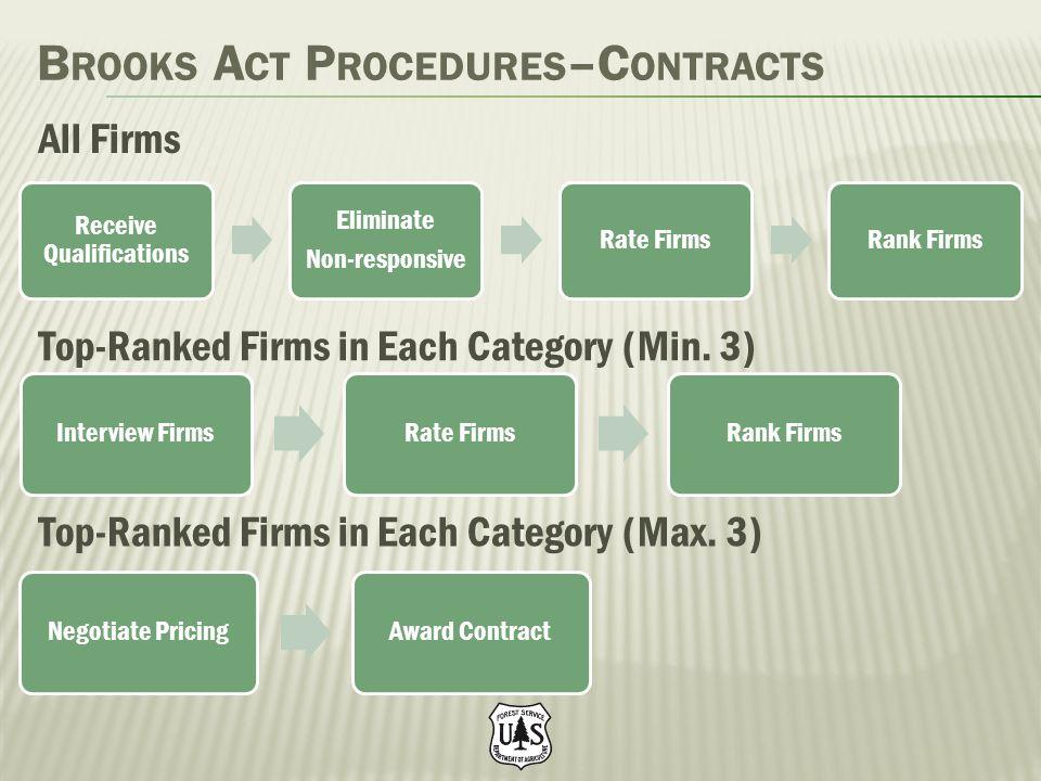 Brooks Act Procedures–Contracts