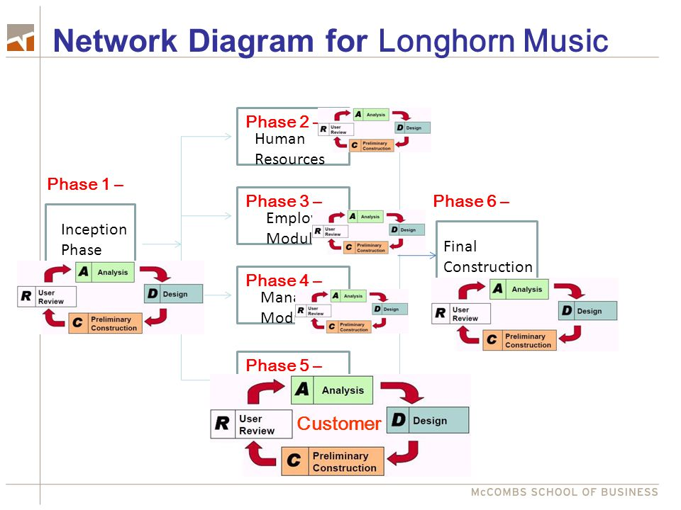 Network Diagram for Longhorn Music
