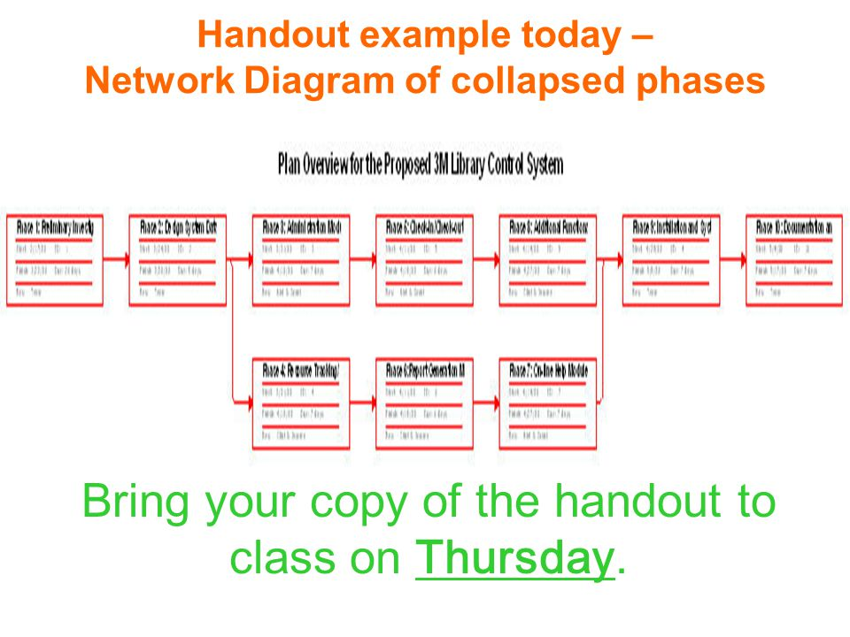 Handout example today – Network Diagram of collapsed phases