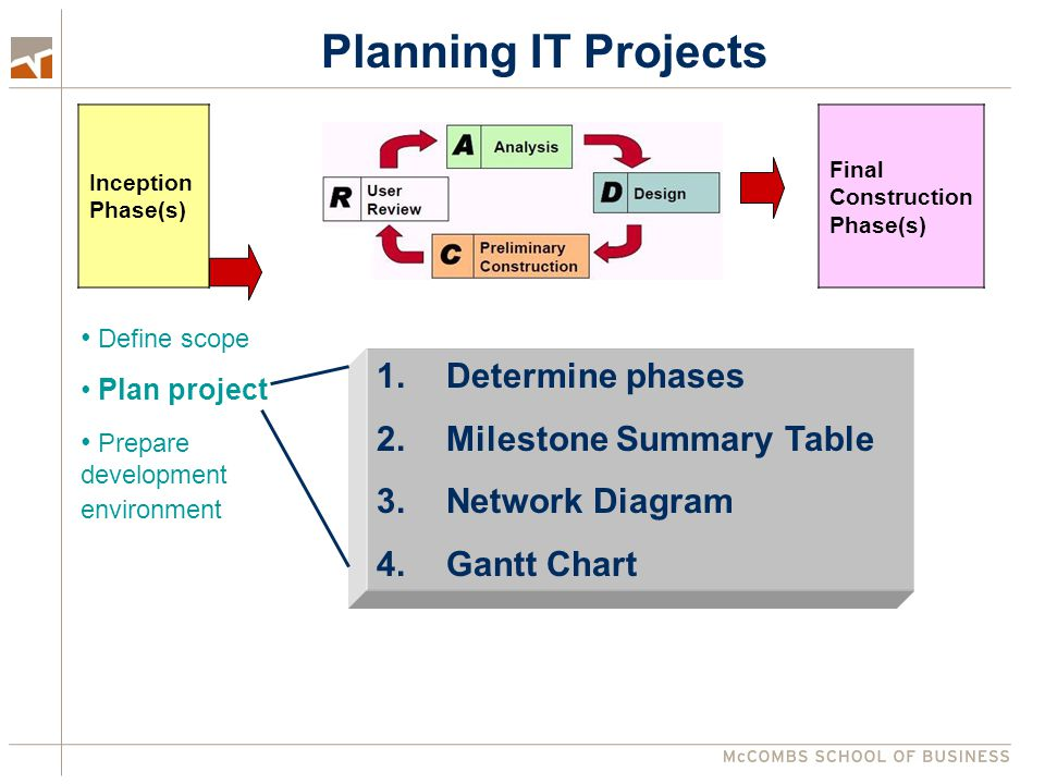 Planning IT Projects Determine phases Milestone Summary Table