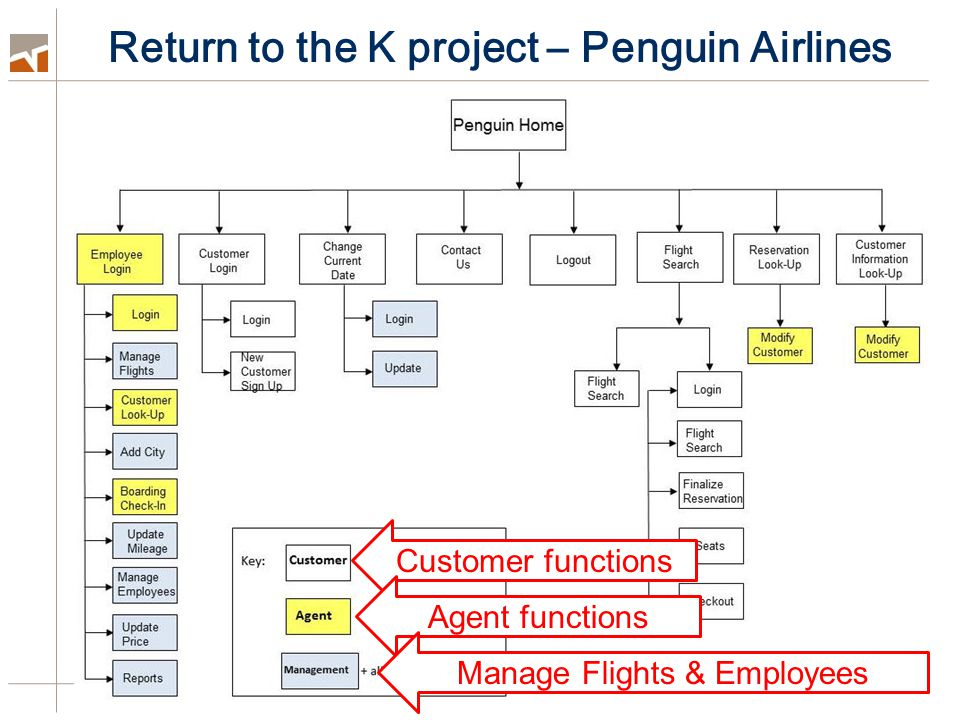 Return to the K project – Penguin Airlines