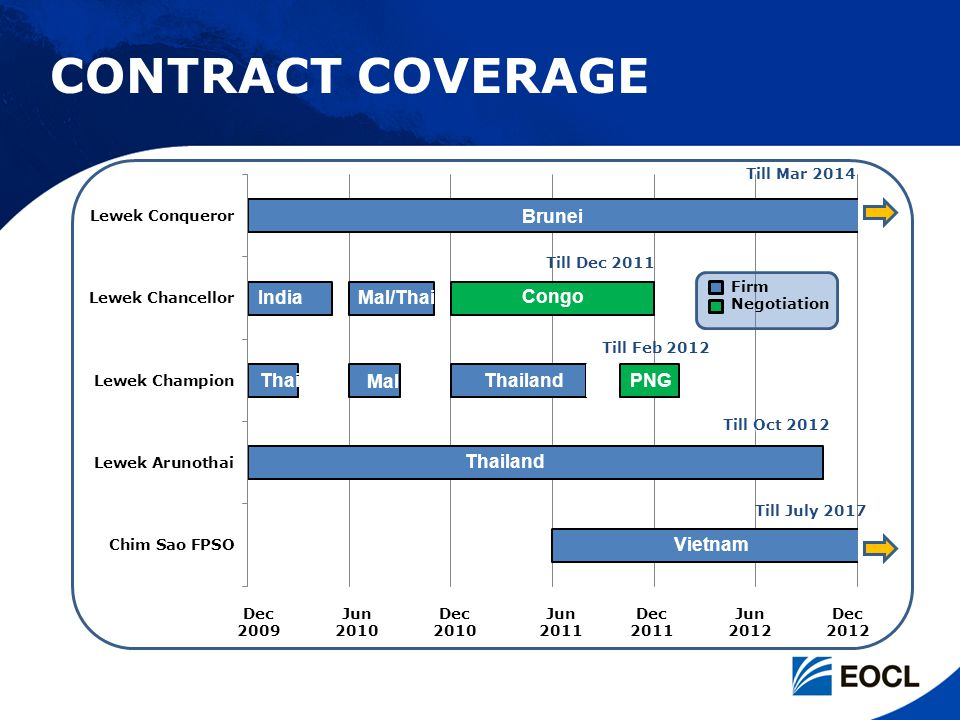 CONTRACT COVERAGE Brunei Thailand Vietnam Thai Mal/Thai Mal India