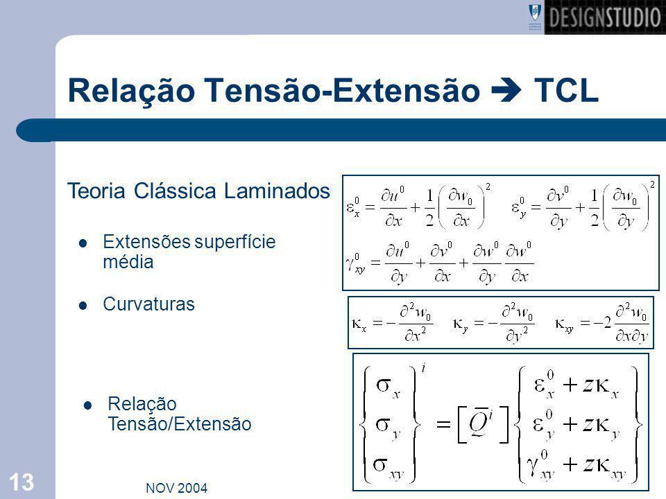 Relação Tensão-Extensão  TCL