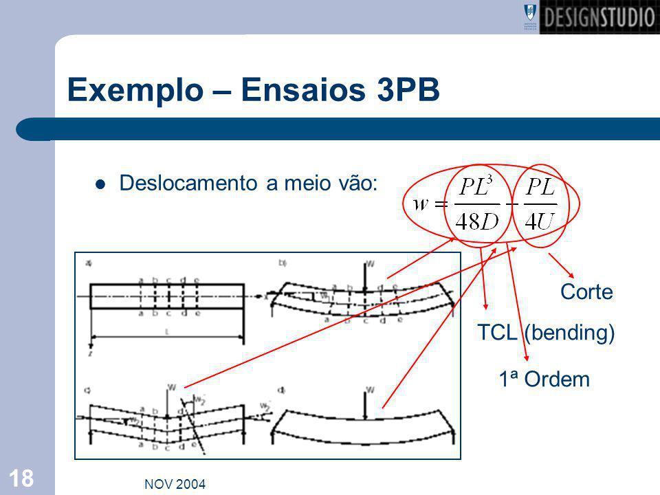 Exemplo – Ensaios 3PB Deslocamento a meio vão: Corte TCL (bending)
