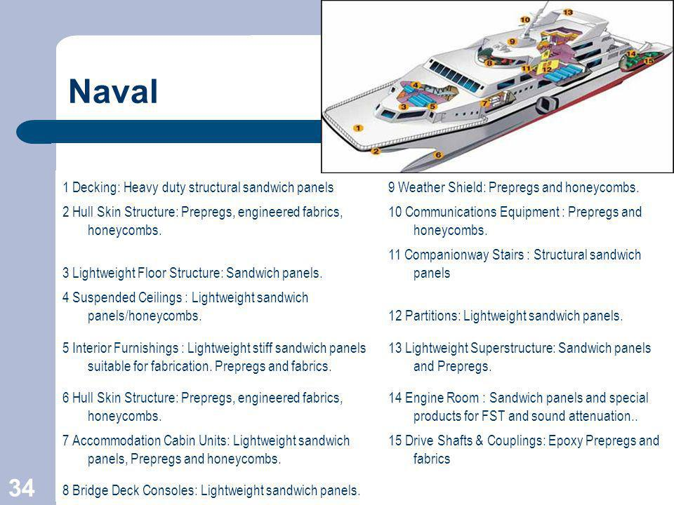 Naval 1 Decking: Heavy duty structural sandwich panels