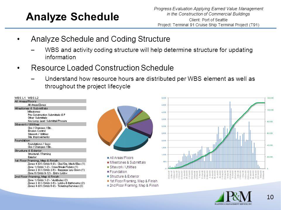 Analyze Schedule Analyze Schedule and Coding Structure