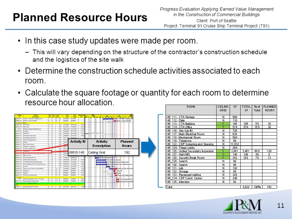 Planned Resource Hours