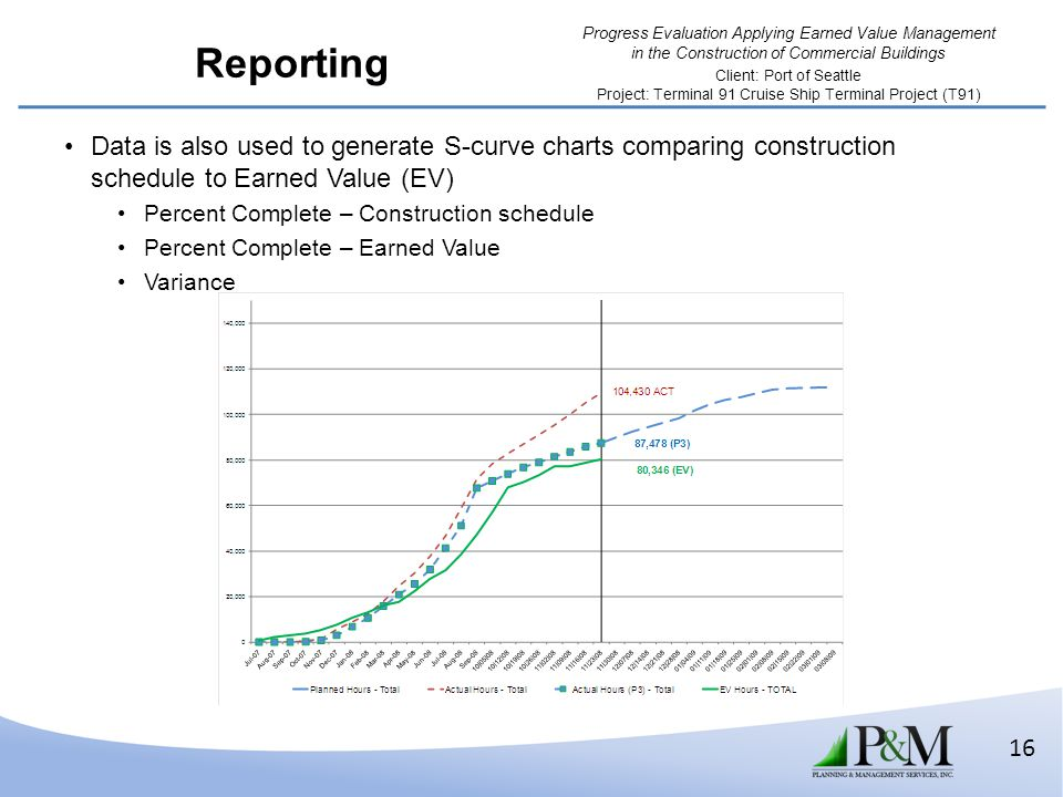 Reporting Data is also used to generate S-curve charts comparing construction schedule to Earned Value (EV)