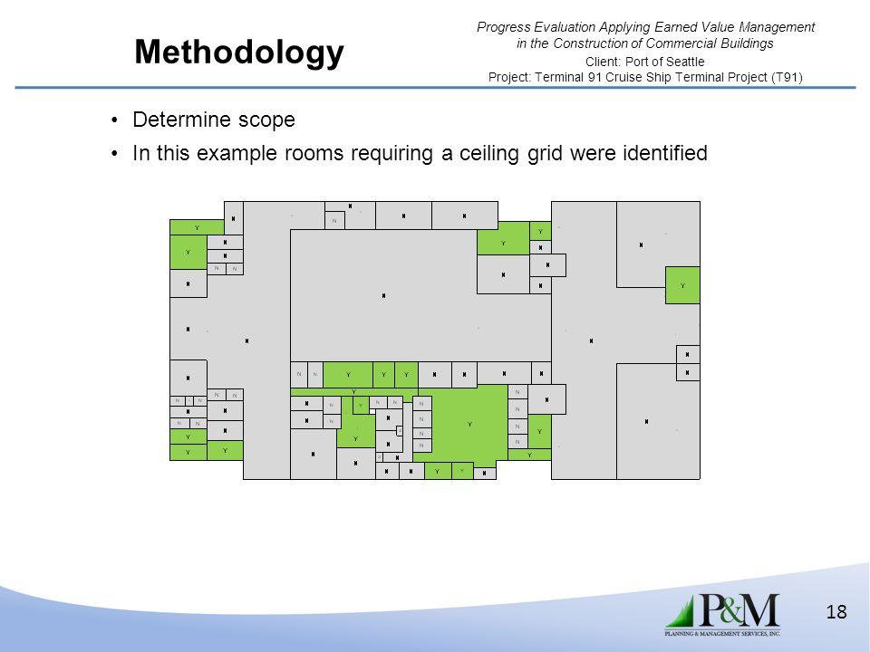 Methodology Determine scope