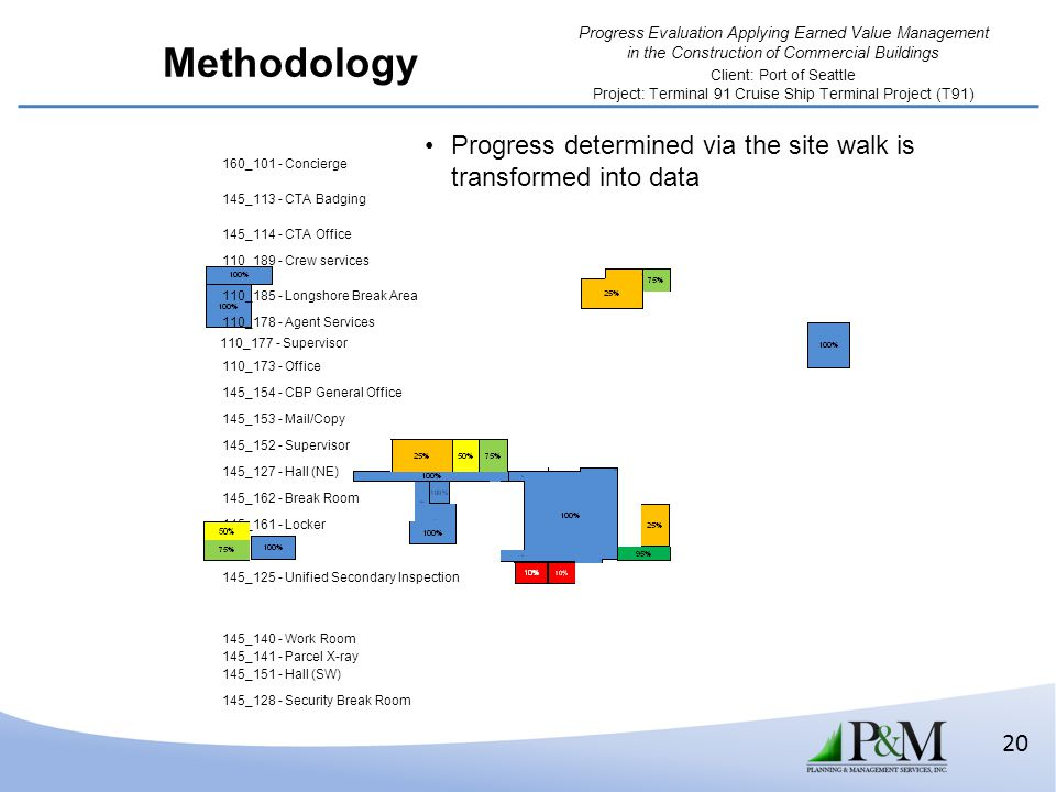 Methodology Progress determined via the site walk is transformed into data. 160_101 - Concierge. 145_113 - CTA Badging.