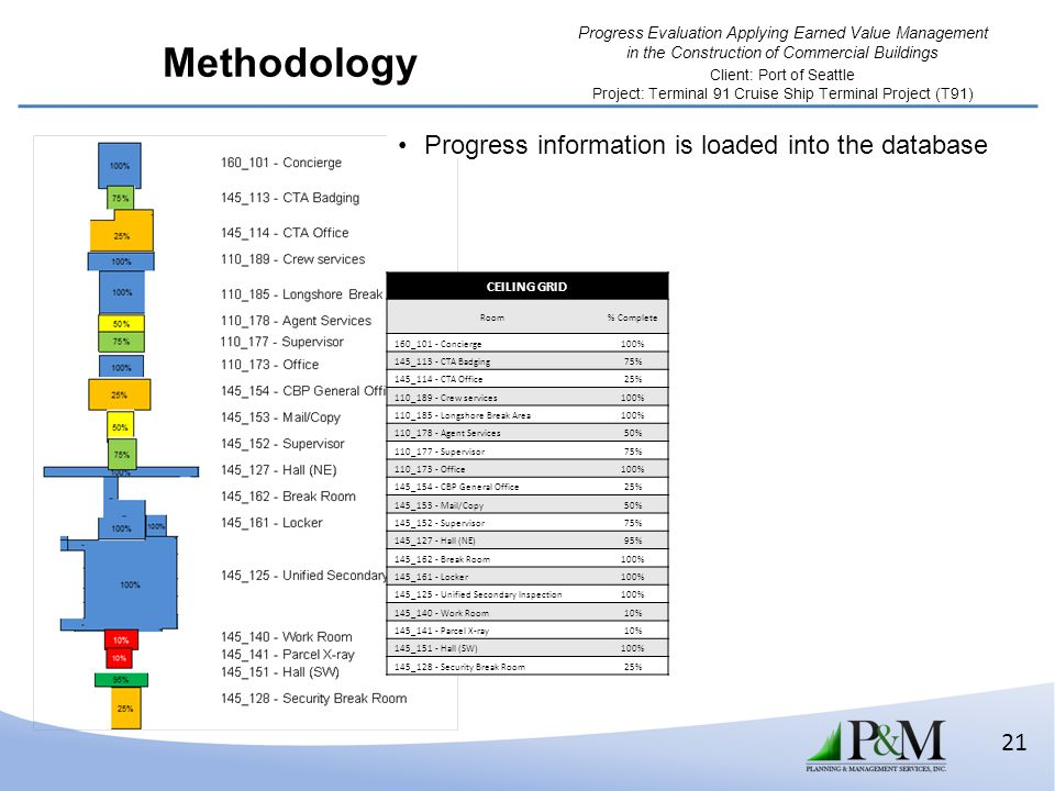 Methodology Progress information is loaded into the database