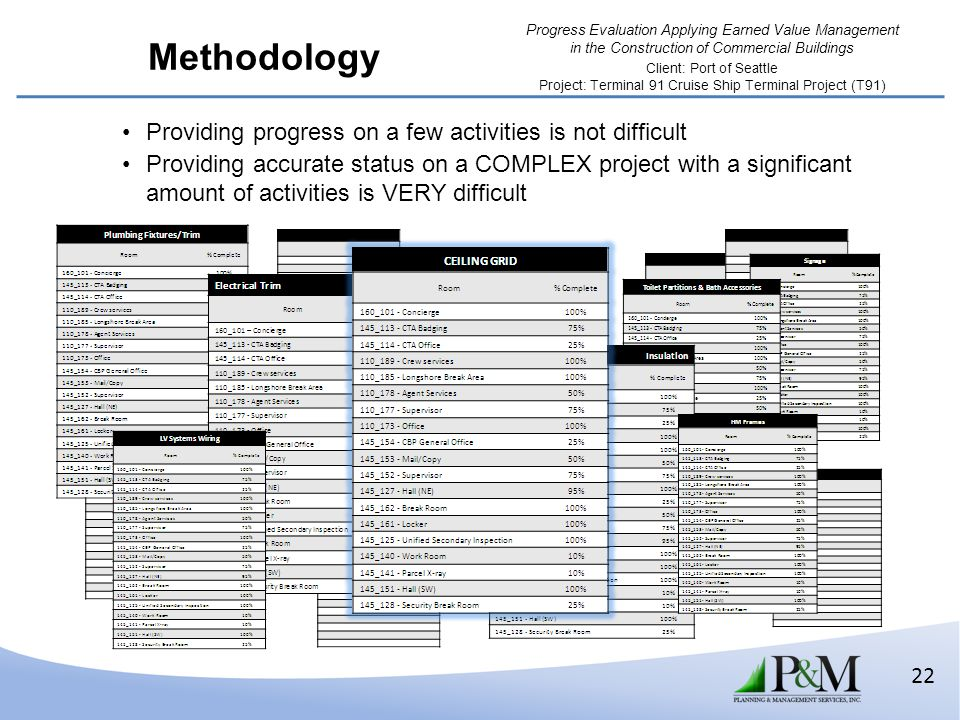Methodology Providing progress on a few activities is not difficult