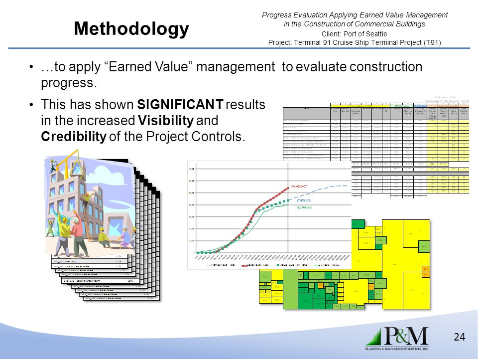 Methodology …to apply Earned Value management to evaluate construction progress.