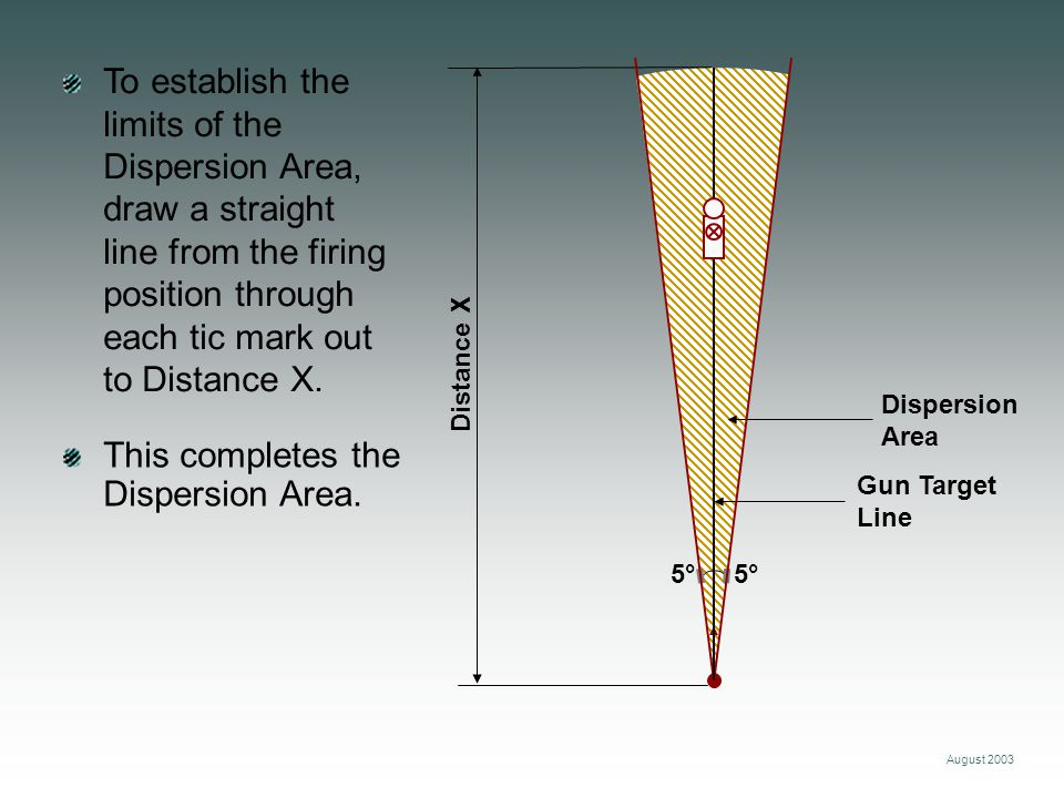 This completes the Dispersion Area.