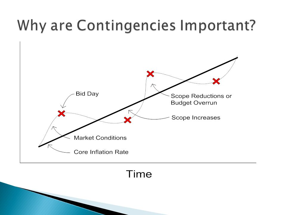 Why are Contingencies Important