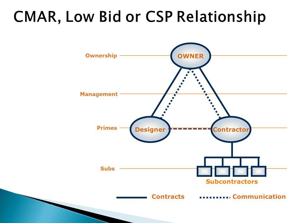 CMAR, Low Bid or CSP Relationship