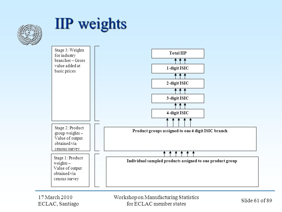 IIP weights 17 March 2010 ECLAC, Santiago