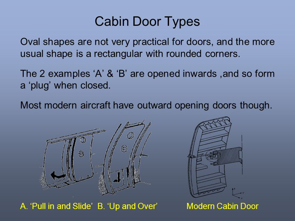 Cabin Door Types Oval shapes are not very practical for doors, and the more usual shape is a rectangular with rounded corners.
