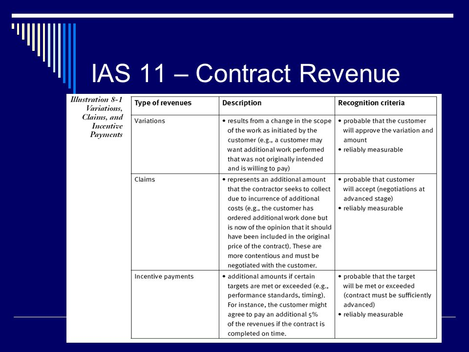 IAS 11 – Contract Revenue