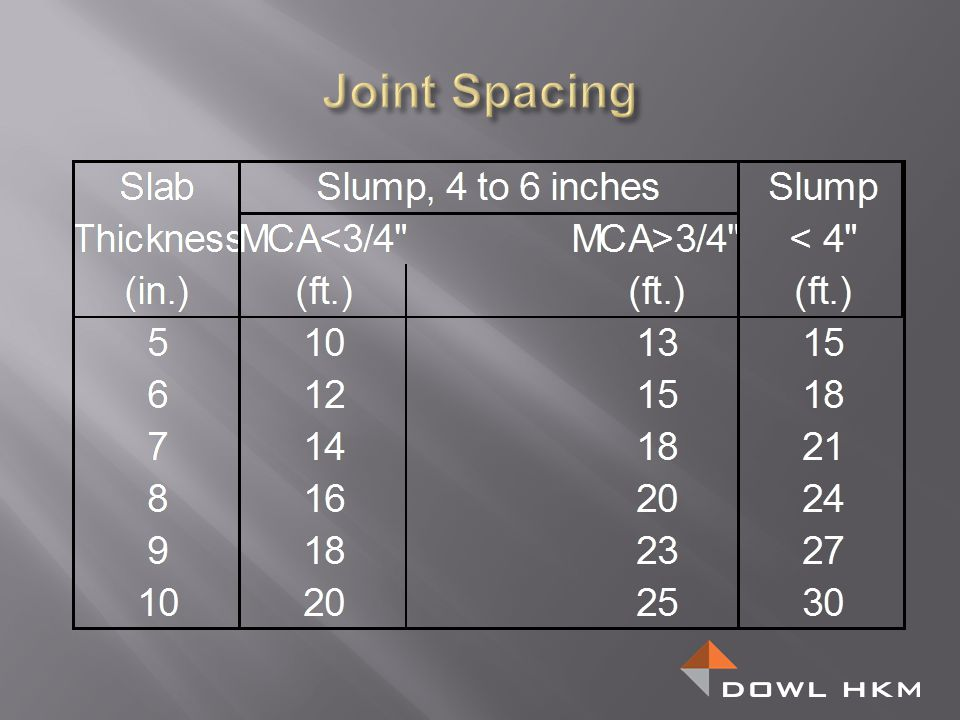 Joint Spacing