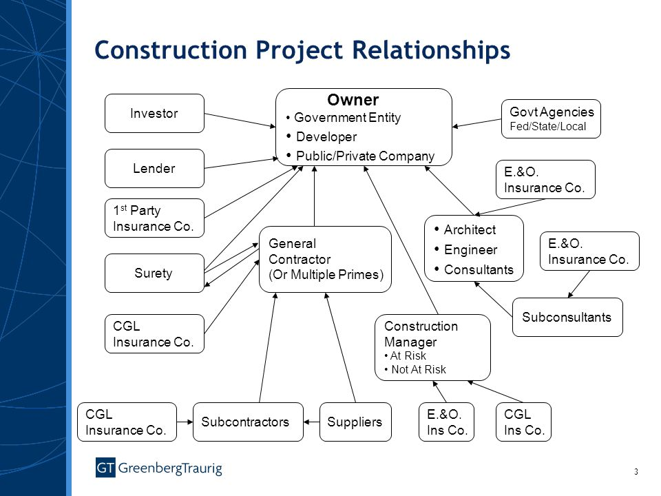 Construction Project Relationships
